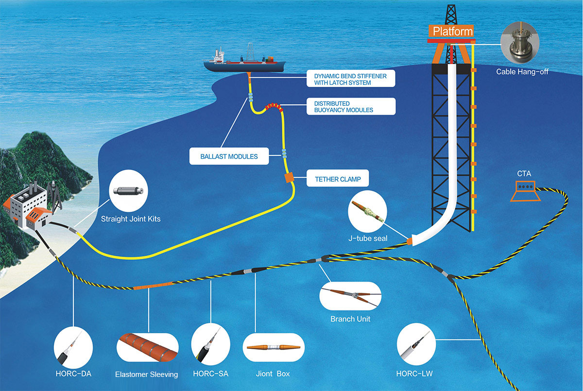 Offshore Oil and Gas Platform Communication System Solutions
